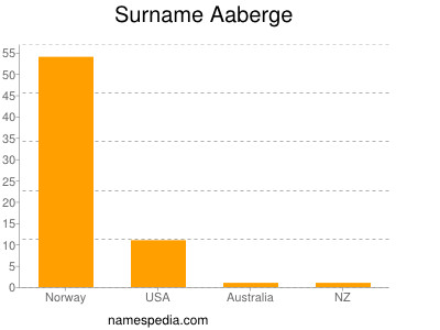 Surname Aaberge