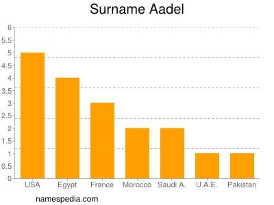 Familiennamen Aadel