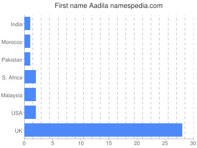 Given name Aadila