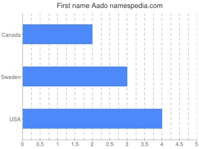 Vornamen Aado