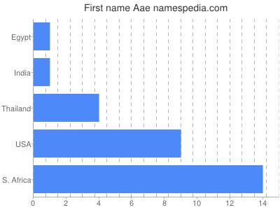 Vornamen Aae