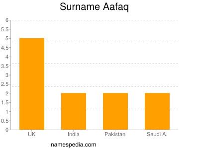 Surname Aafaq