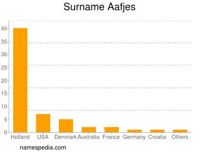 Familiennamen Aafjes