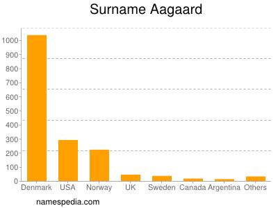 Familiennamen Aagaard