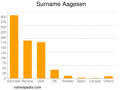 Surname Aagesen