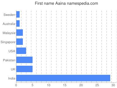 Vornamen Aaina