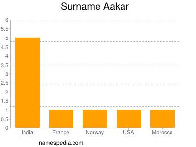 Familiennamen Aakar