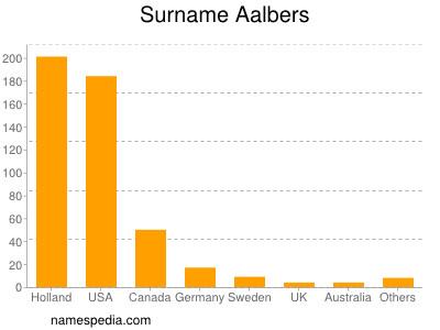 Surname Aalbers