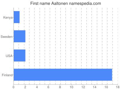 Given name Aaltonen