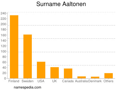 Surname Aaltonen