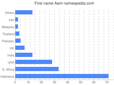 Given name Aam