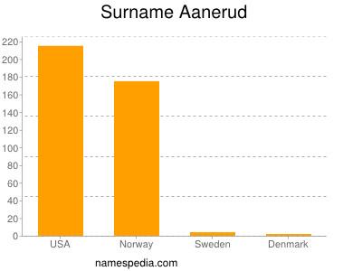 Surname Aanerud