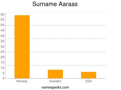 Surname Aaraas