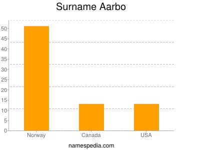Surname Aarbo