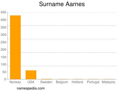 Familiennamen Aarnes