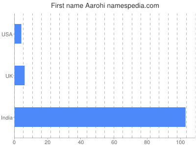 Given name Aarohi