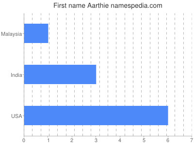Given name Aarthie