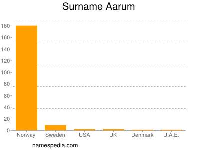 Surname Aarum