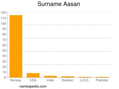 Surname Aasan