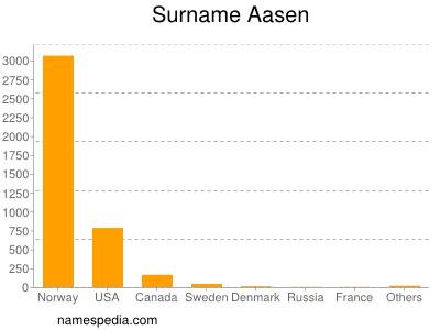 Surname Aasen