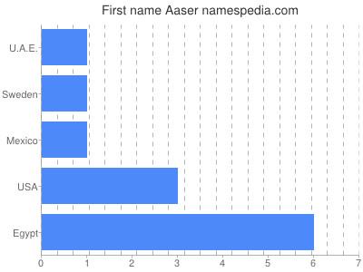 Given name Aaser