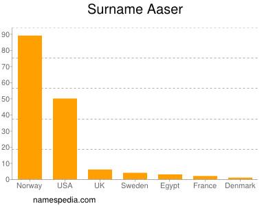Surname Aaser
