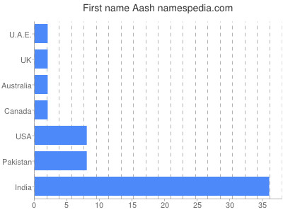 Given name Aash