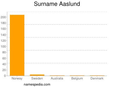 Surname Aaslund