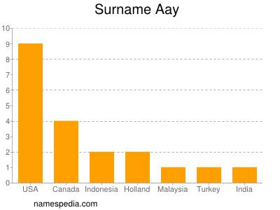 Aay - Names Encyclopedia