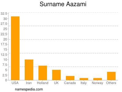 Surname Aazami