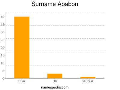 Surname Ababon