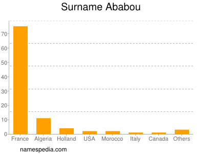 Surname Ababou