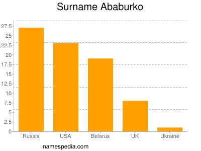 Surname Ababurko