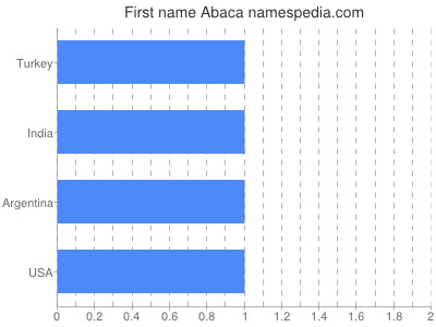 Given name Abaca