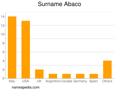 Surname Abaco