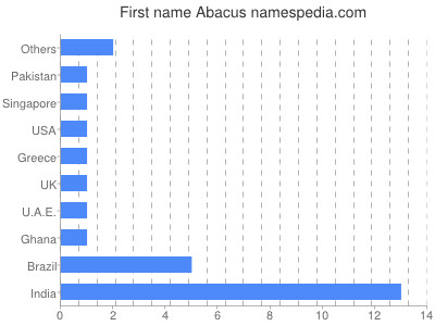 Given name Abacus
