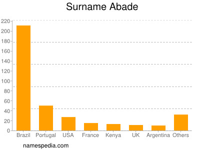 Surname Abade