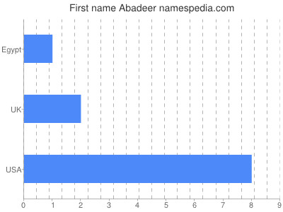 Given name Abadeer