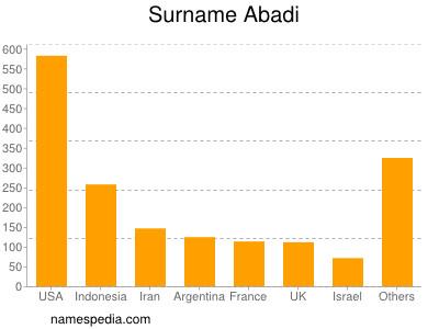 Surname Abadi