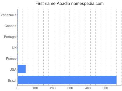 Given name Abadia
