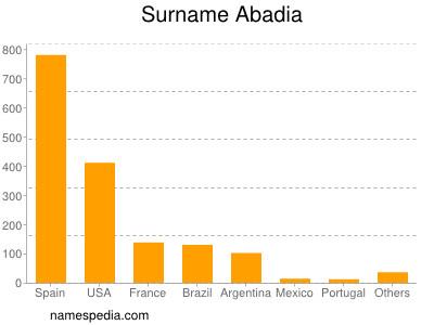 Surname Abadia