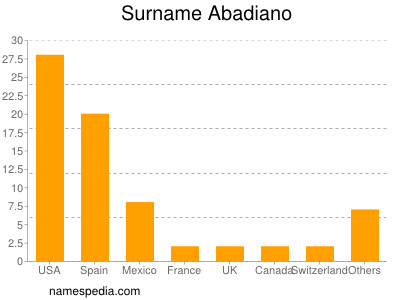 Surname Abadiano