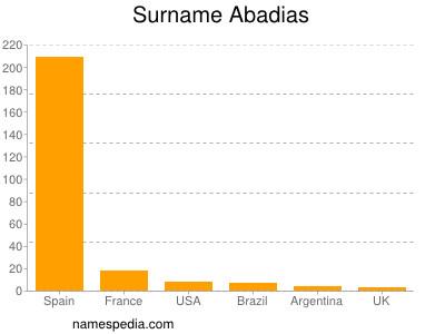 Surname Abadias