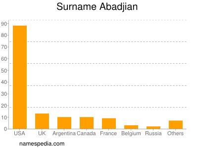 Surname Abadjian
