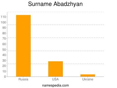 Surname Abadzhyan