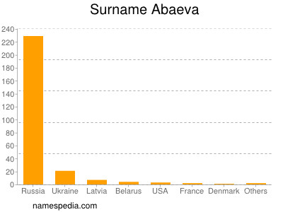 Familiennamen Abaeva