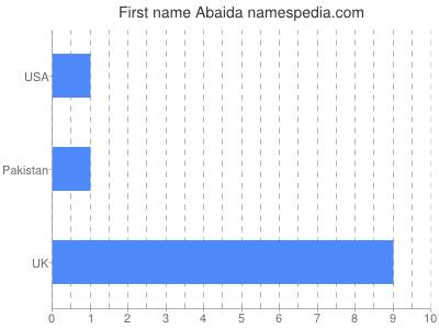 Given name Abaida