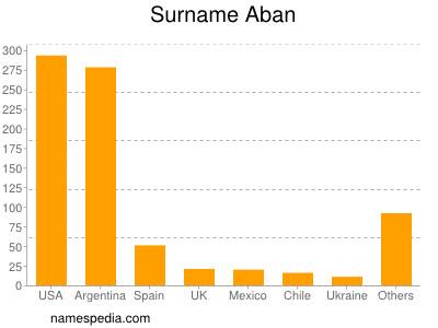 Surname Aban