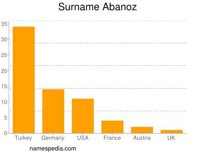 Surname Abanoz