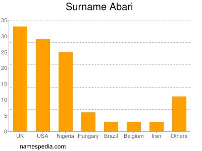 Surname Abari